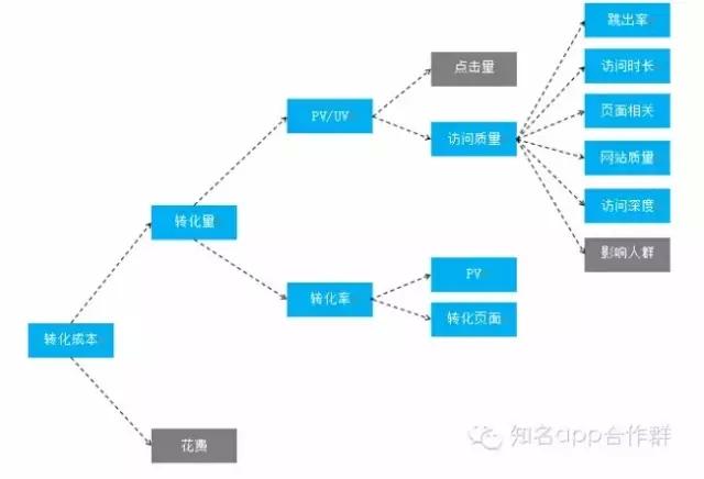 精通SEM推广-影响搜索引擎后端因素