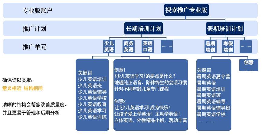 账户结构设计