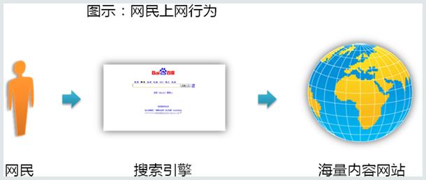 百度推广账户网站联盟介绍