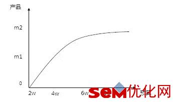 SEM投放:从入门到精通仅需5步
