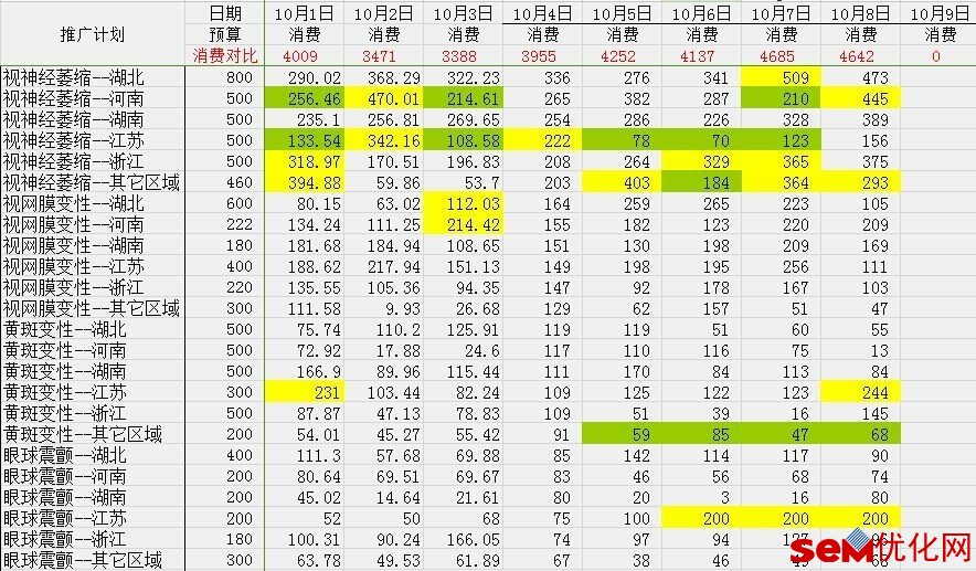 SEM数据报表