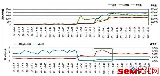 分析账户整体数据趋势