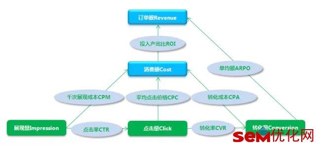 一张图带你了解SEM各数据指标间的关系