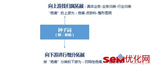 SEM账户优化-关键词、创意、搭建三部曲