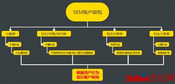一个最通用的健康的SEM账户架构搭建攻略